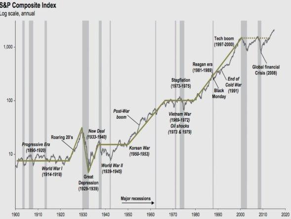 Каким видит фондовый рынок Уоррен Баффетт
