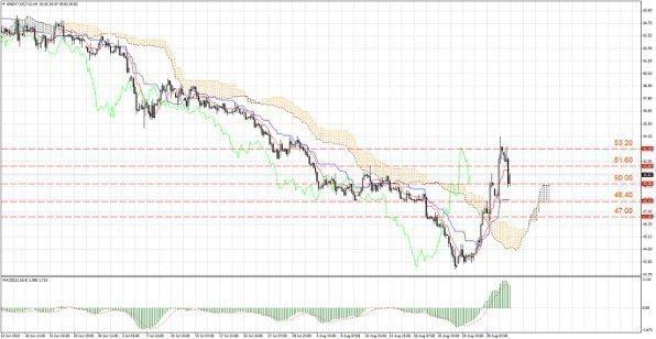 Цены на «черное золото» снизились после роста