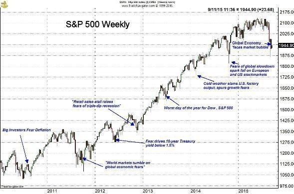 Следующие 15 лет обещают быть удачными для акций