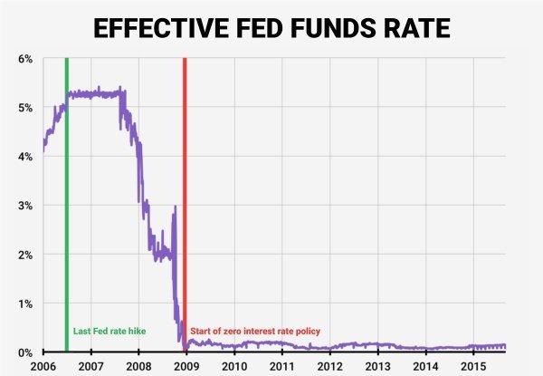 Как изменились США, после введения нулевых процентных ставок