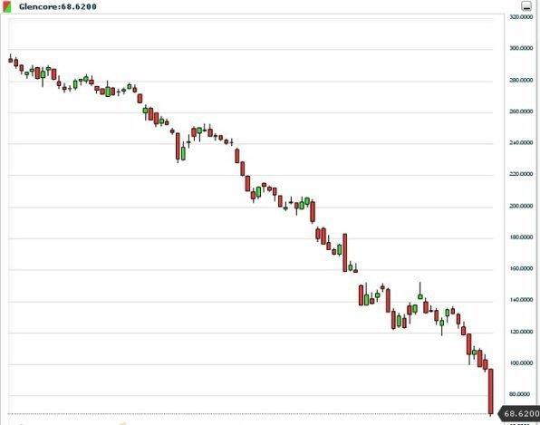 Акции Glencore обвалились почти на 30%