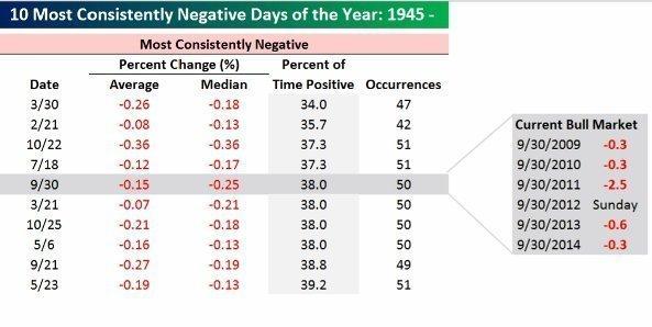 30-е сентября традиционно считается худшим днем для рыночных инвесторов
