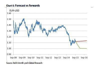 Октябрьский прогноз по курсу евро от BofA Merrill