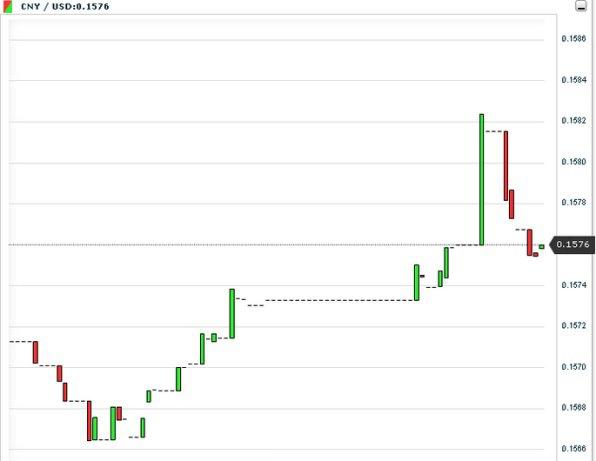 Банк Китая зафиксировал новый паритетный курс юаня