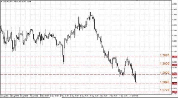 Пара USD/CAD стремительно упала