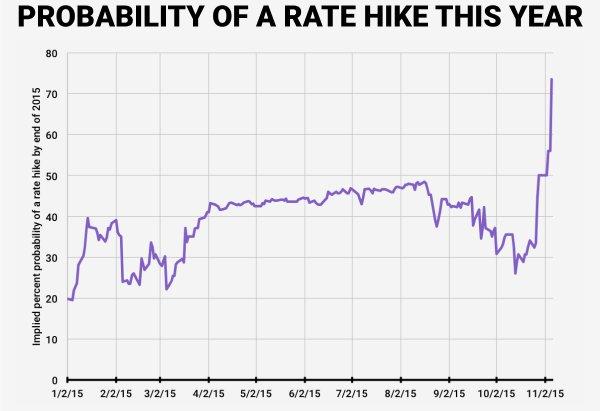 Рынок уверен, что ФРС повысит ставки в сентябре