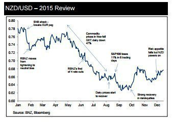 NZD: Прогнозы и цели от BNZ