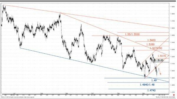 GBP/USD: к предыдущим минимумам; EUR/USD: прорыв на 1.08 - SocGen