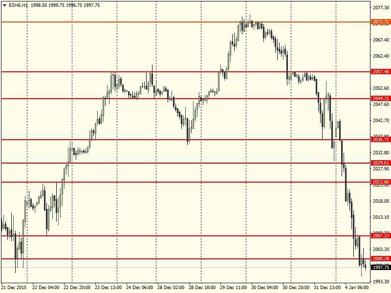Обзор рыночной ситуации с открытием американских рынков акций