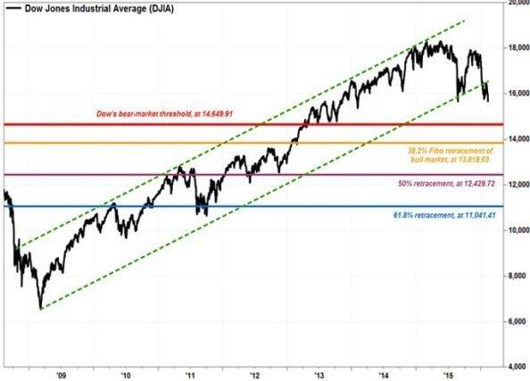 «Медвежий» тренд по Dow уже официально