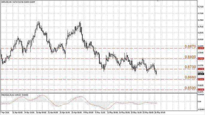 Пара NZD/USD возобновила снижение