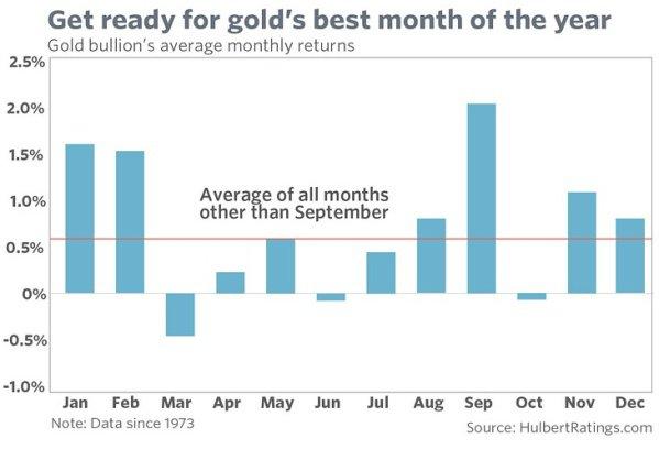 Инвесторов в золото ждет лучший месяц года