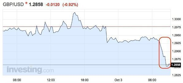 Фунт обвалился против доллара и евро