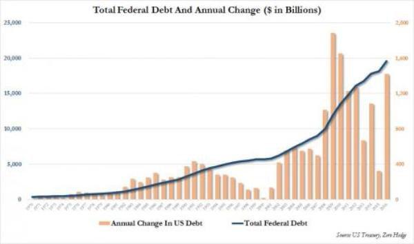 Госдолг США вырос на $1.4 трлн в 2016 году