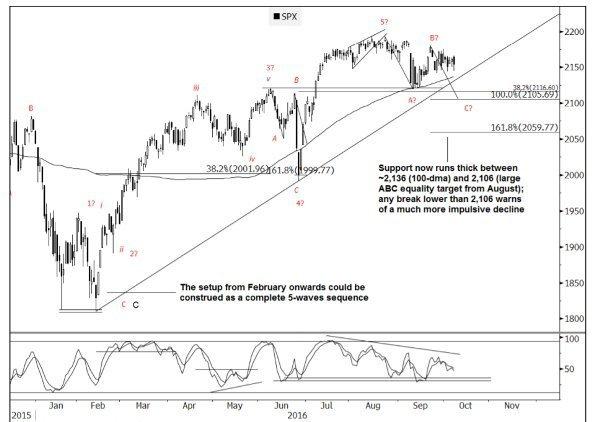 S&P500: Покупка на снижении к 2,106 - Goldman Sachs