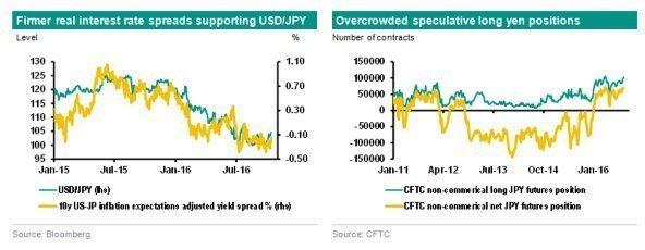 USD/JPY: Новый прорыв выше 104.30 с целью на 107.50/90 - ANB-AMRO