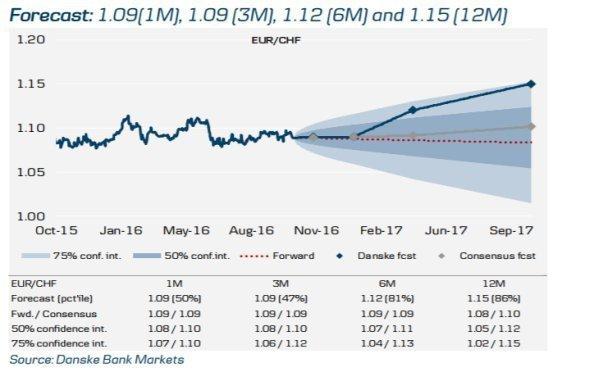 EUR/CHF: Курс на 1.12 в следующие 6 месяцев - Danske