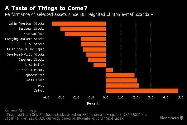 Фондовый рынок США - что ждать после выборов?