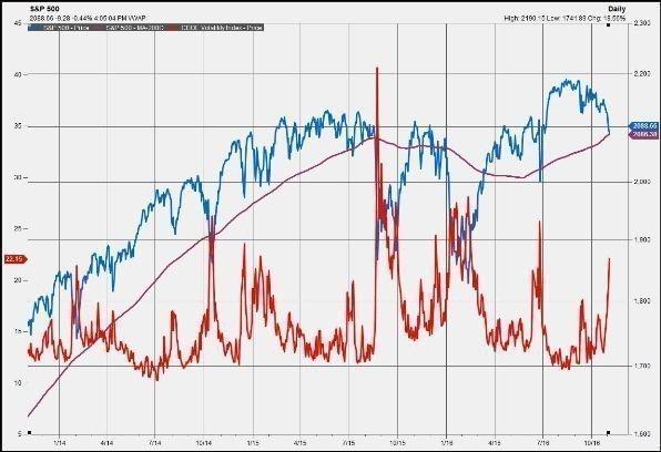Индекс S&P 500 зарегистрировал самый продолжительный спад за 8 лет