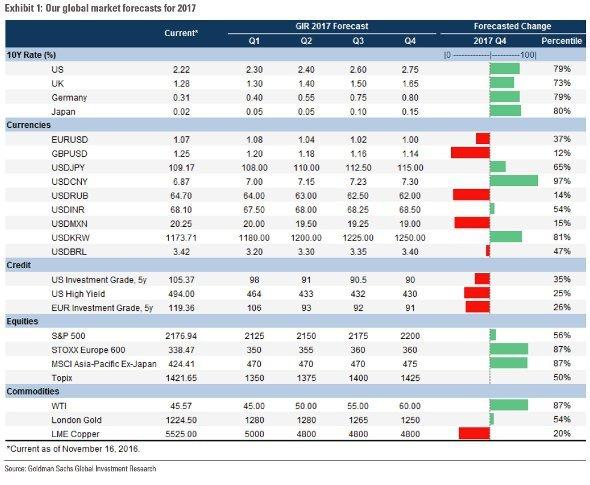 Прогнозы от Goldman Sachs на 2017 год в одной таблице