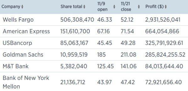 Уоррен Баффетт заработал $11 млрд на победе Трампа