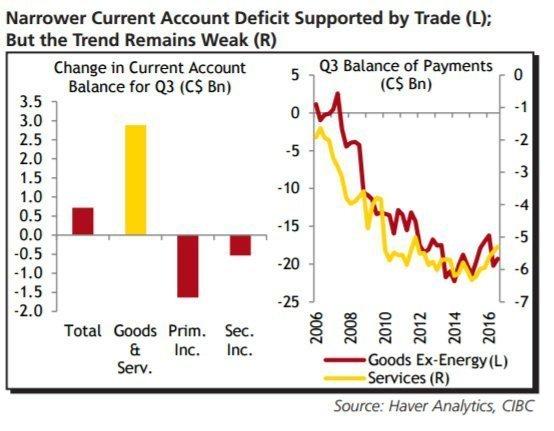 CAD: Дефицит текущего счета – CIBC