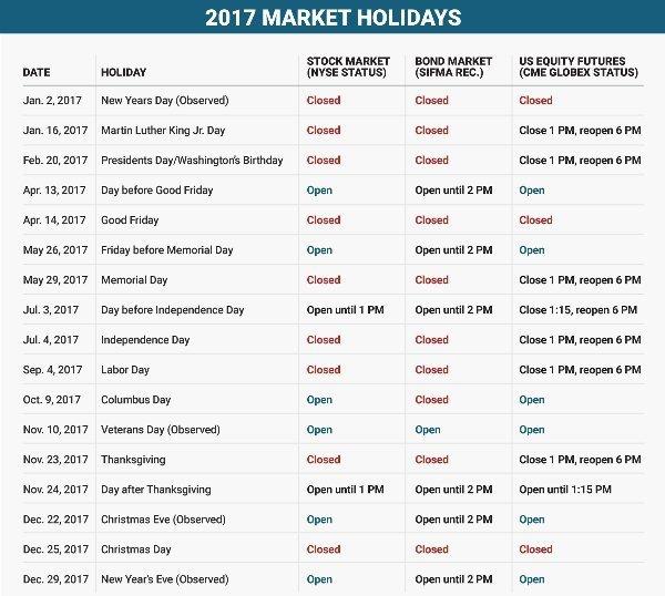 Выходные на фондовых рынках в 2017 году