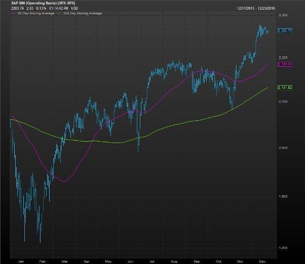 S&P 500 прибавит 4% к концу 2017 года