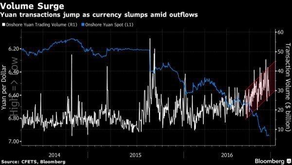 Торговые объемы юаня выросли