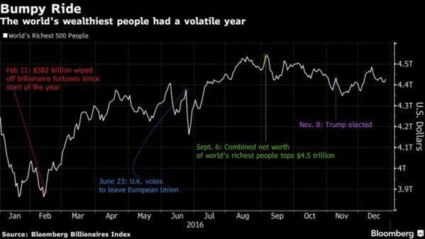 Самые богатые люди планеты увеличили свои капиталы на $237 млрд в 2016