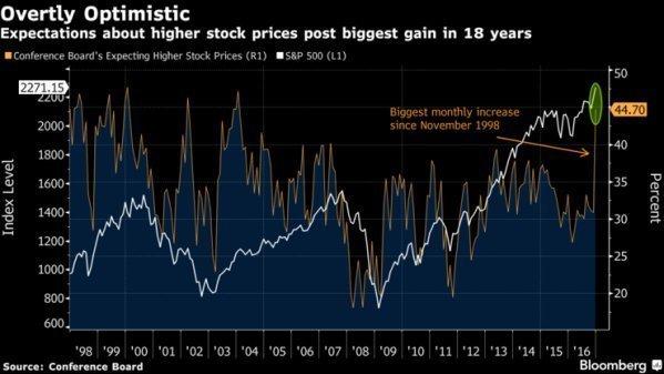 Оптимизм американцев в отношении рынка достиг максимума со времен доткомовского «бума»