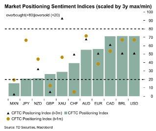 Короткие позиции по EUR/GBP и отскоки EUR/USD - TD