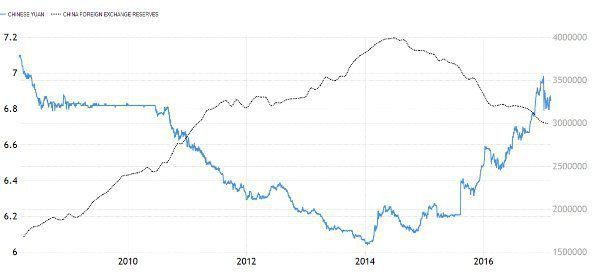 Экономике Китая грозит кредитный «пузырь»