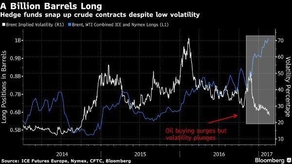 Ставки поддерживают цены на нефть