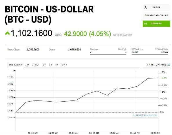 Биткоин вырос выше $1,100