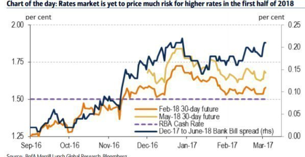 USD: Мы ожидаем 3-х повышений ставок в этом году – Danske