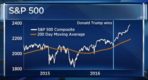 Коррекция в S&P 500 может произойти в октябре