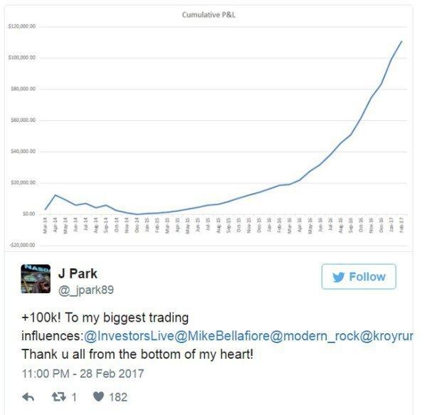 Как превратить $600 в $100,000?