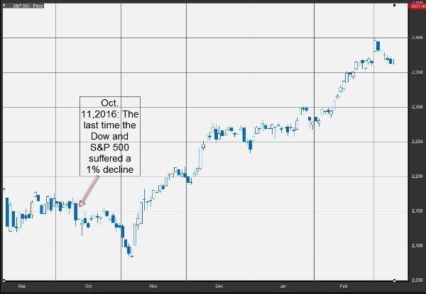 S&P 500 и Dow уже 109 дней не теряли даже 1%