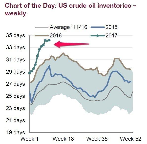 США плавают в нефти
