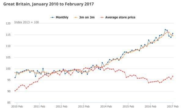 Розничные продажи в Великобритании выросли в феврале