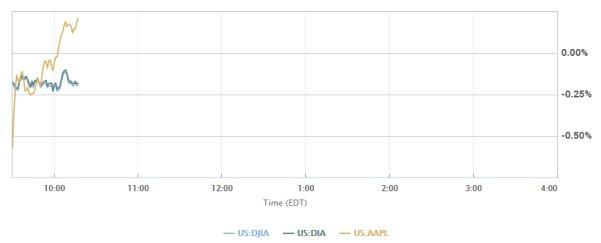 С Dow это может случиться впервые за 10 лет