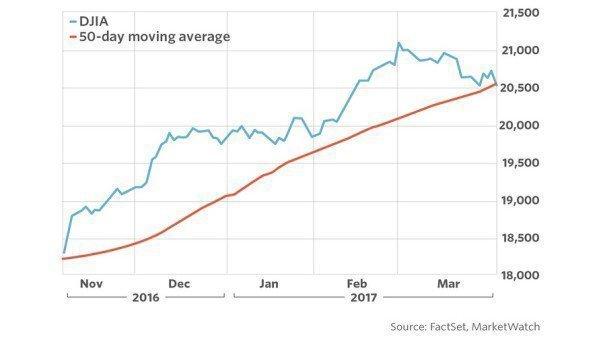 Рост Dow Jones под угрозой
