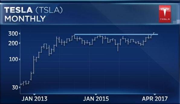 Рост акций Tesla только начинается
