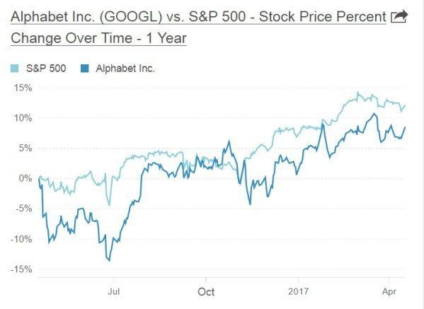 Alphabet опередит Facebook и Amazon