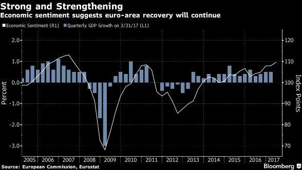 Настроения в Еврозоне говорят о том, что восстановление набирает оборотов