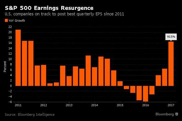 Компании S&P 500 лучший рост прибыли с 2011 года