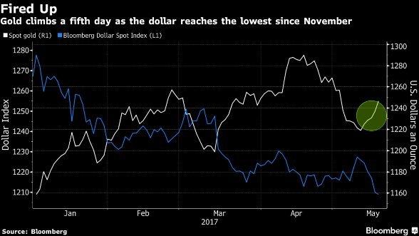 Золото растет, так как доллар страдает