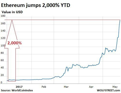 Рост криптовалют подтверждает, каким странным стал рынок