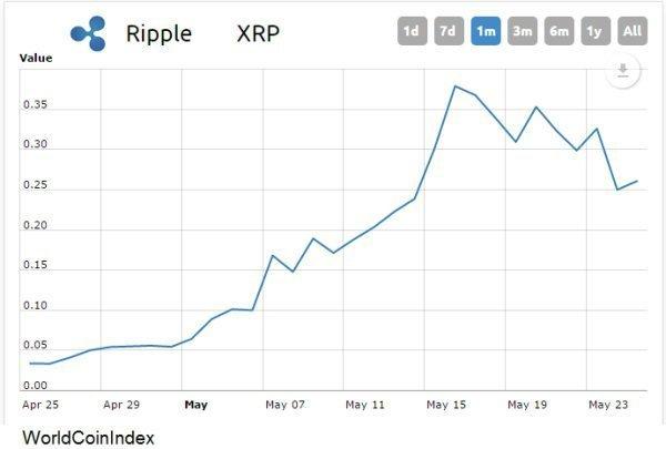 Криптовалюта «райпл» выросла в 40 раз за год